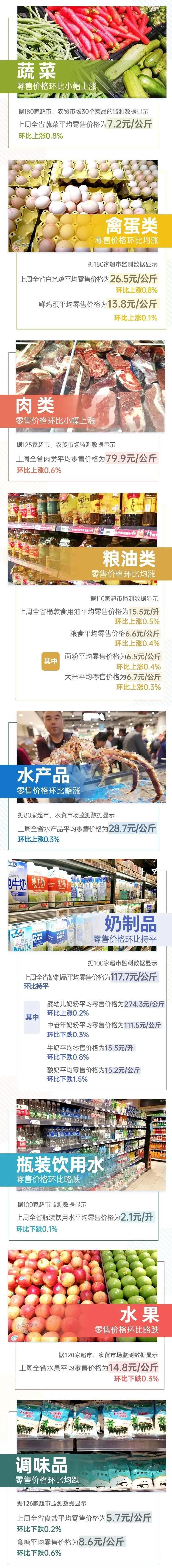 【民生】7涨1平4跌!上周云南省生活必需品零售价格情况来了→