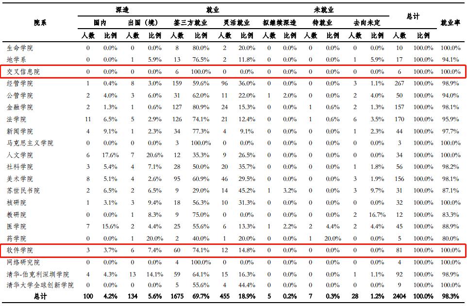 清华2020年毕业生就业情况:本科无人去阿里,博士过半进编制