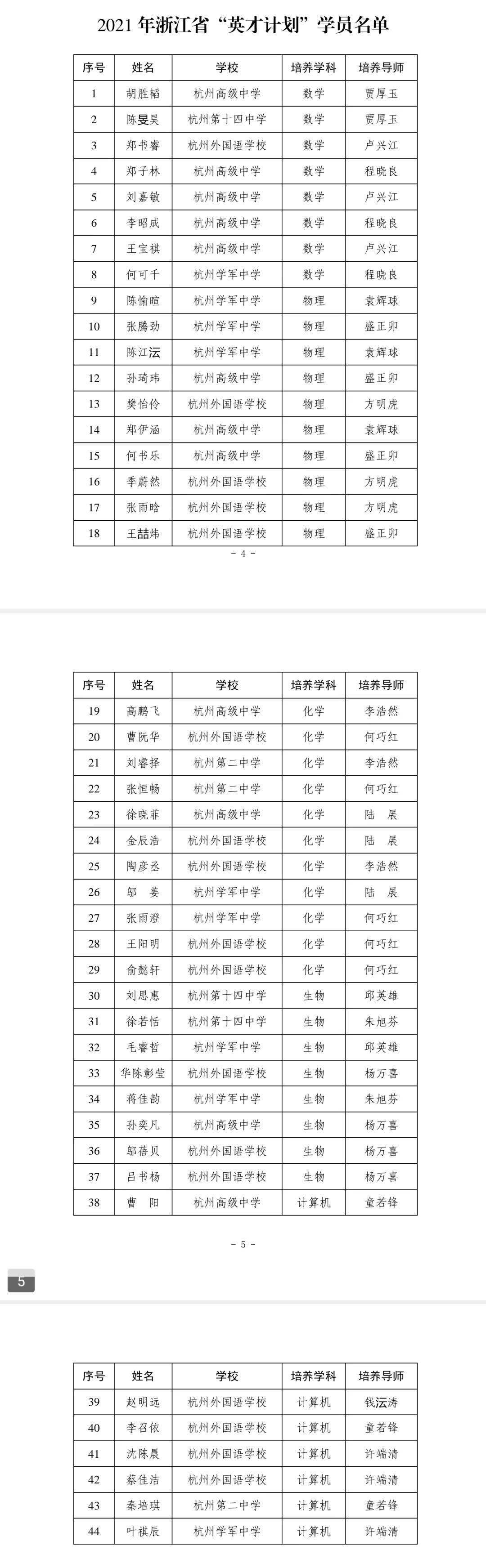 2021年浙江英才计划选拔结果出炉,杭高入选人数位列杭州直属学校第一