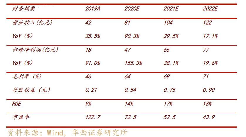 【华西非银行】东方财富(300059)业绩点评:2020年业绩符合预期,公司处于高速增长期