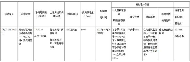 """楼面价10829元/㎡!鼎仁+德福竞得天府新区22亩""""双限""""地"""