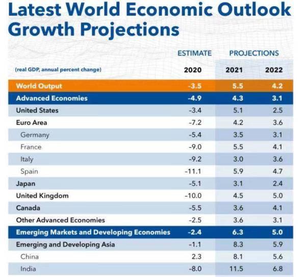 中国gdp2021世界排名_中国gdp在世界的排名