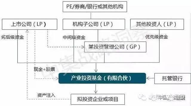 中国上市公司设立产业基金基本模式的最全面分析