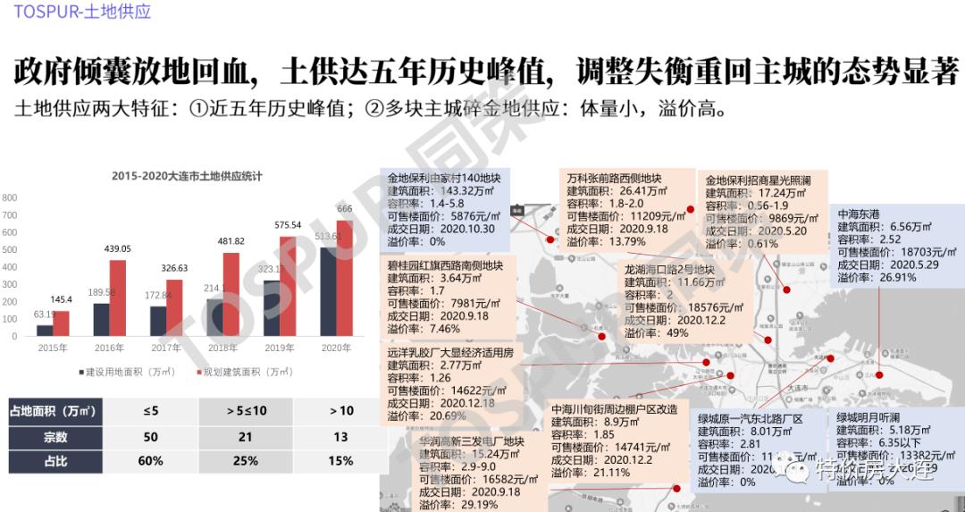 2021年吉林市gdp_辽宁大连与吉林长春的2021年上半年GDP谁更高
