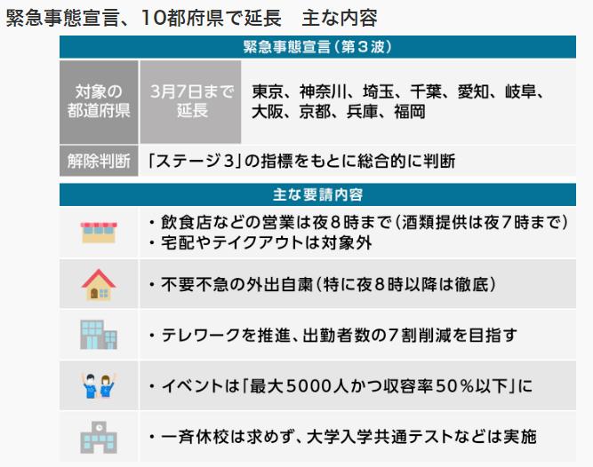 事態 延長 緊急 大阪 宣言