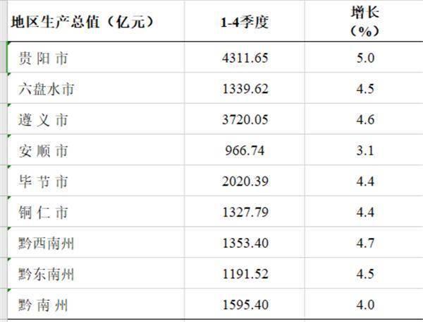贵州九市州GDP_贵州9市州最新GDP排名出炉 快看看你家乡是第几
