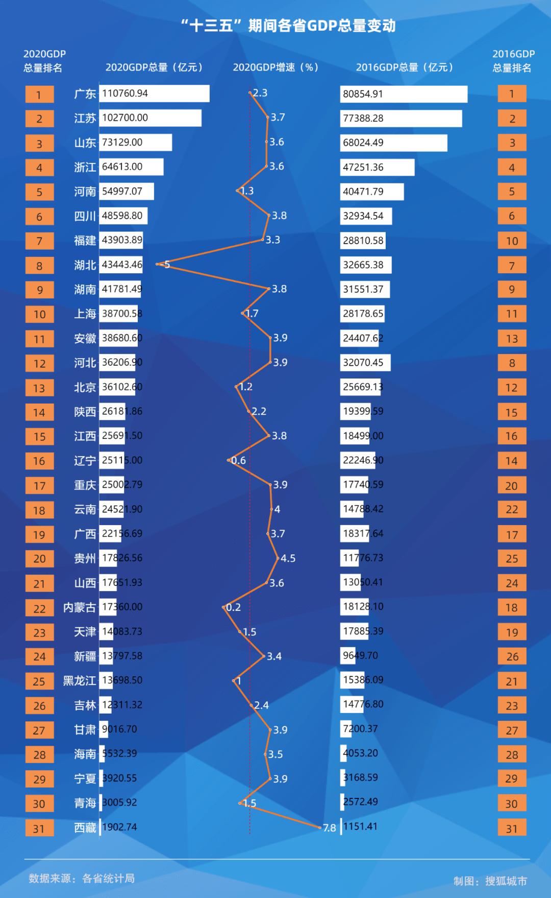 过去五年 广东经济综合实力 总量连续