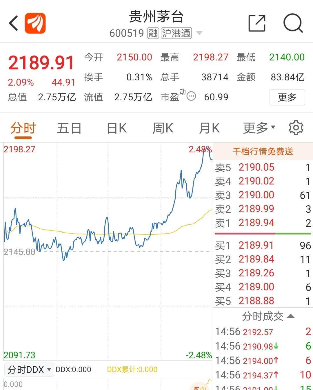 白酒个股分化,贵州茅台和泸州老窖创新高,ST愿意连续三天上涨