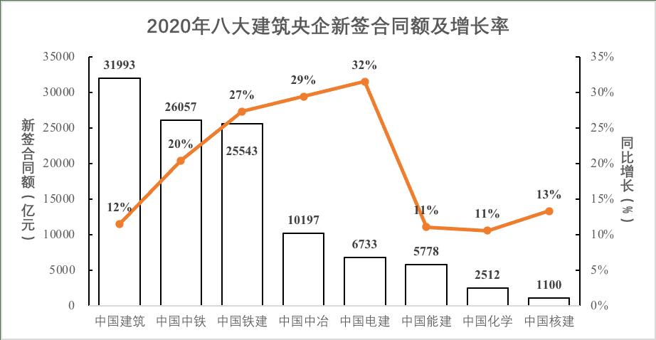 八大中字头建筑央企2020年经营业绩比较