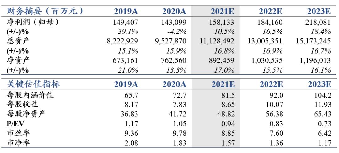 【郭俊非行】财务报告数据低于预期,2021年最好——中国平安2020年度业绩回顾