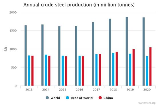 中国钢铁是如何从0.1%回火到56.5%的?