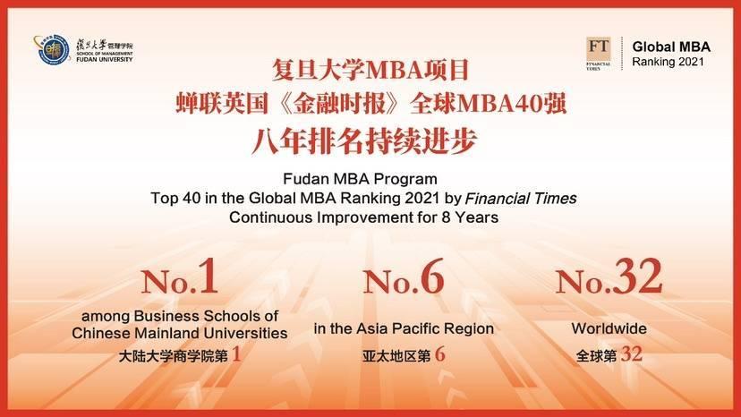 复旦MBA全球排名第32位