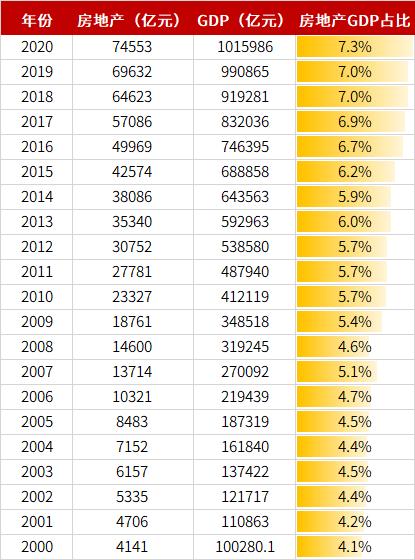 房地产占gdp比重_三大产业占gdp比重图