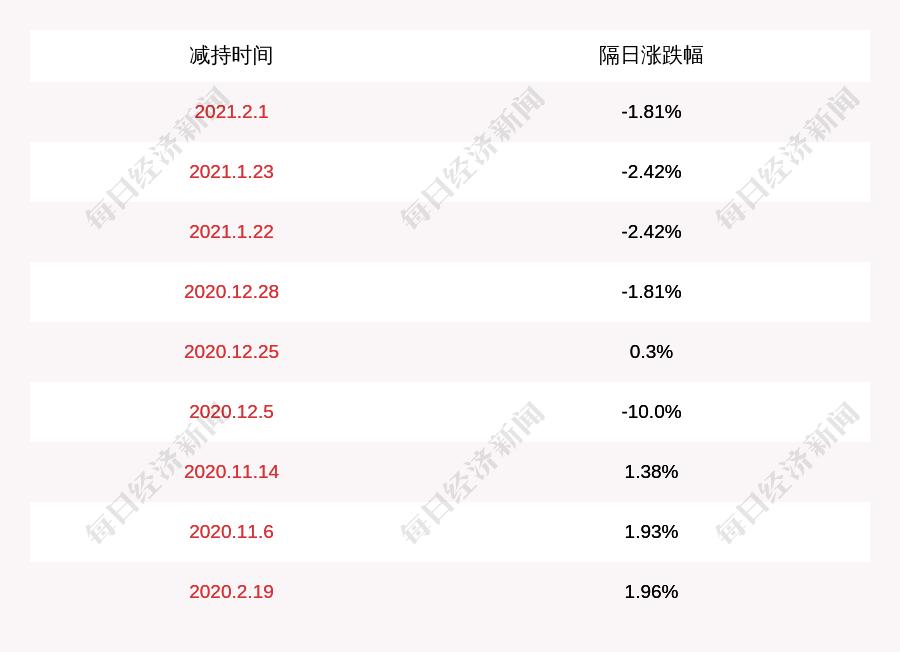 扬子新材料:股东胡伟林减持约512万股