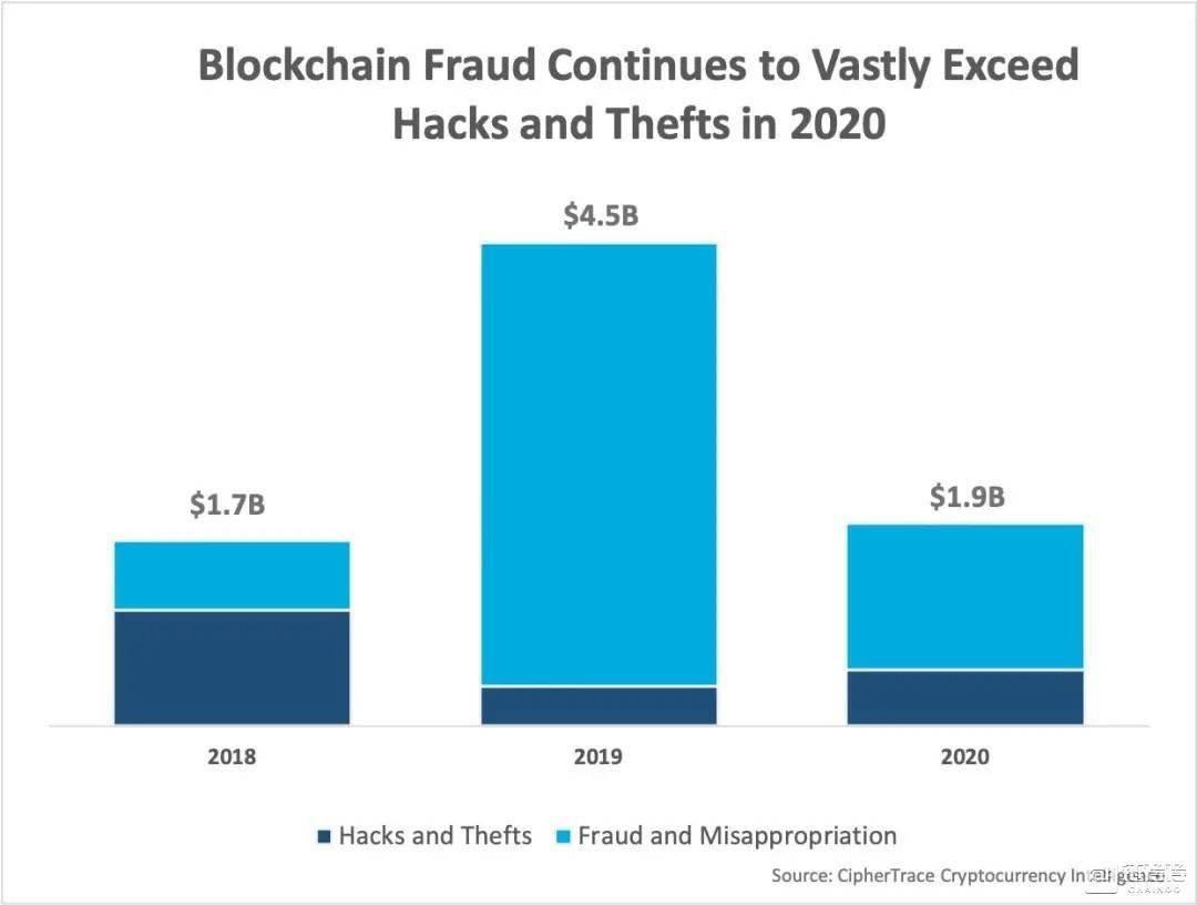 2020年加密货币犯罪和反洗钱报告:DeFi是下一个主要威胁媒介