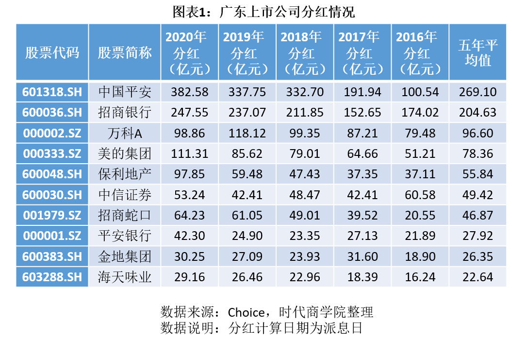 广东最大的上市公司是谁?十大现金分红门槛29亿!最高股息率15%!