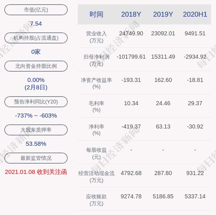 ST东网:首席财务官辞职,任命副总经理担任首席财务官