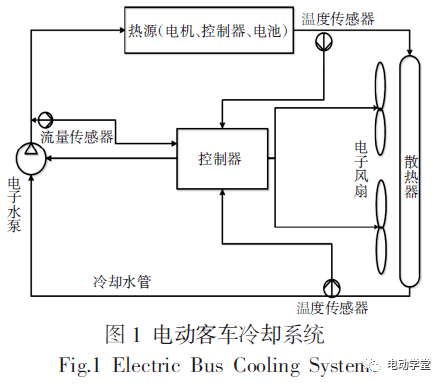 纯电动客车冷却系统的能耗优化_风扇