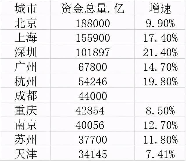 十大最有钱城市:三城超10万亿,杭州成都表现如何