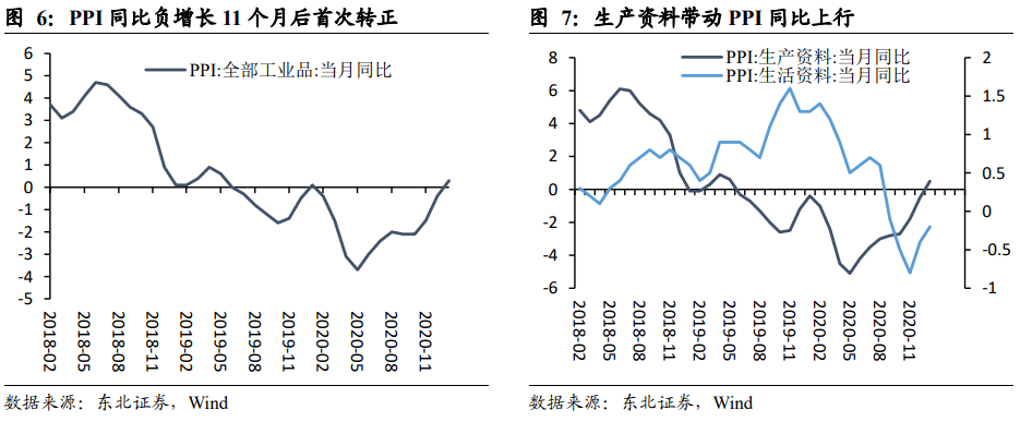 【东北宏观沈新凤/尤春野】再通胀不是制约货币政策的核心因素——1月通胀数据点评