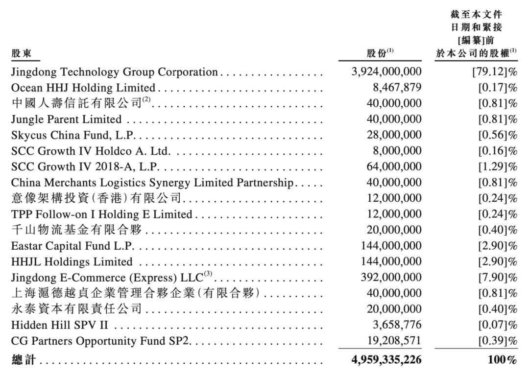 刘强东,即将斩获第四个IPO:估值2500亿  第2张
