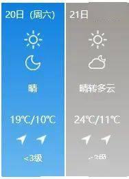 24℃!淮安气温升升升!