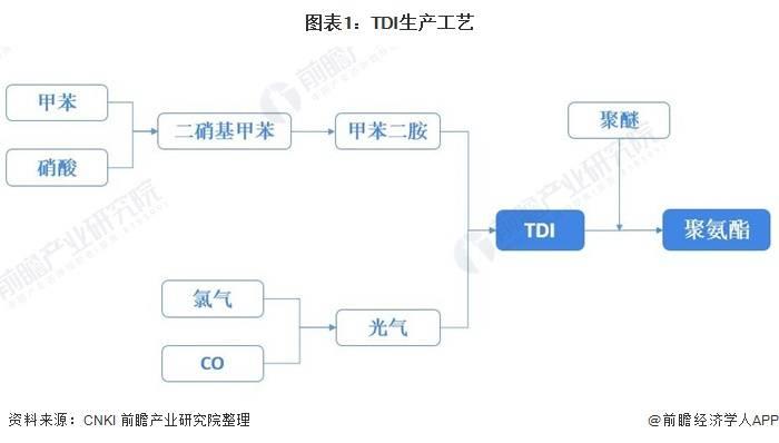 2021年中国TDI行业市场竞争格局及发展趋势分析本土企业市场份额将继续扩大