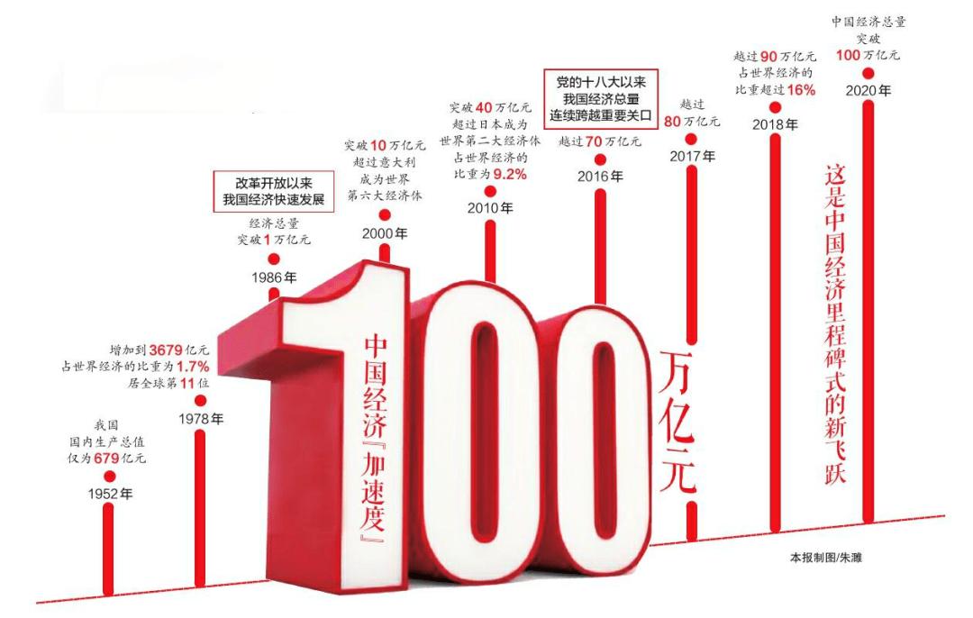 GDP过百万亿了_赵鑫胜利 8.29午评GDP来袭黄金迎大行情 跟上操作等翻仓(2)