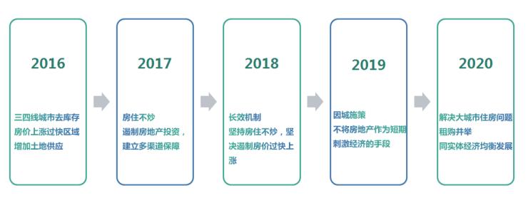 天津中原研究院2021年市场回顾与展望
