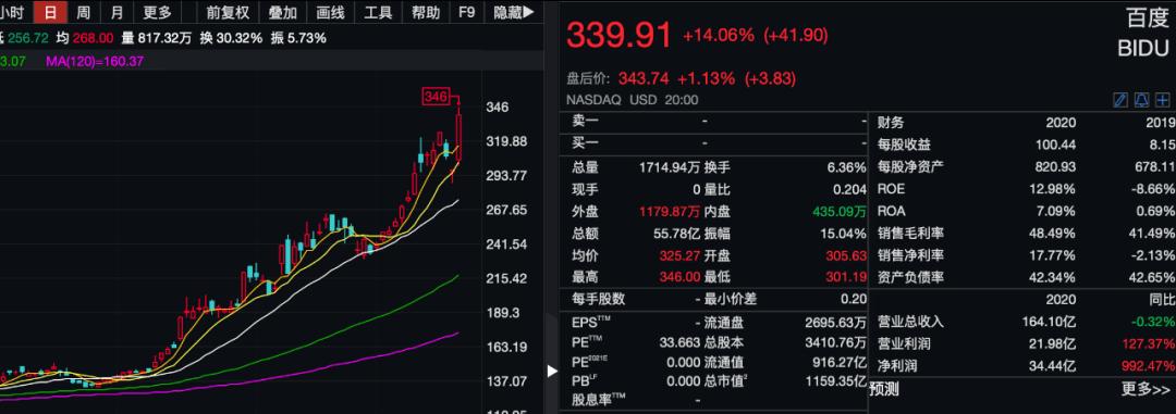 百度股价一飞冲天,3个月市值暴增4500亿元!aLL in智能汽车,这次真押对了?