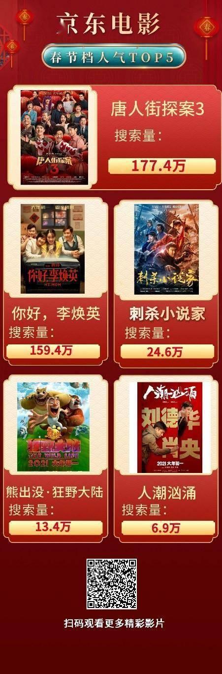 教你怎么上网赚钱,《你好,李焕英》突破35亿元上热搜 却还不是春节档京东人气最高的电影