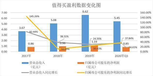 值得买:运营内容类导购平台 2020年净利同比预增20%-40%