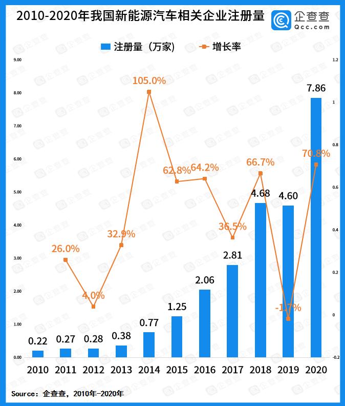 2020年,新能源汽车相关注册企业达到7.86万家,同比增长70.8%