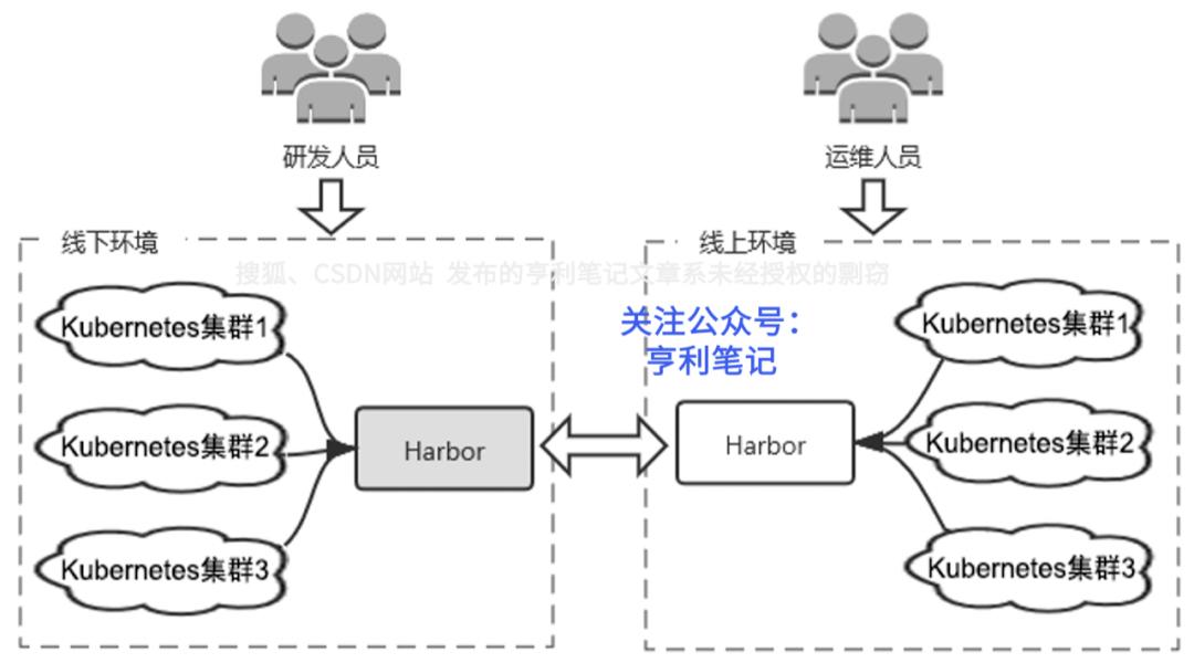 Harbor应用案例:网易轻舟微服务平台