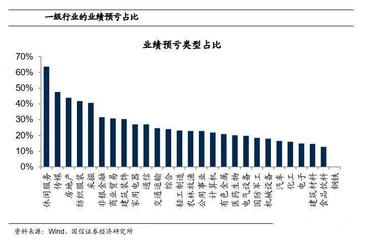 """上市公司业绩大比拼:""""亏损王""""海航600亿创纪录,""""盈利王""""宏盛净利预增超百倍"""