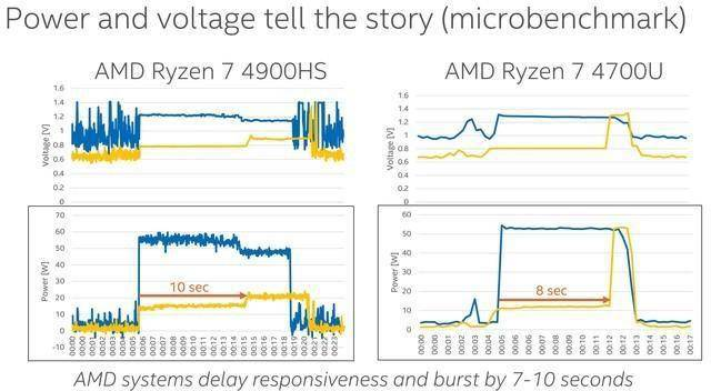 冷知识:笔记本电脑插电和不插电性能差异有多大?的照片 - 12