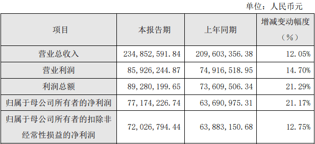 阿拉丁跌10.65%兴全资管持股 市值105亿去年净利0.77亿