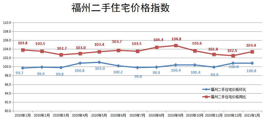 国家统计局公布最新房价数据!福州新房价格连涨一年?二手房价持续走高!  第5张