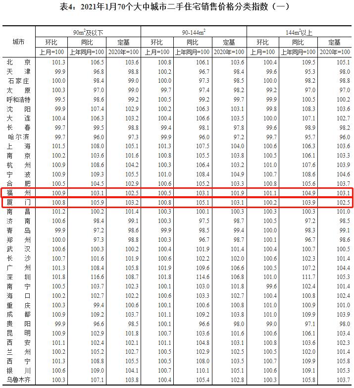 国家统计局公布最新房价数据!福州新房价格连涨一年?二手房价持续走高!  第7张