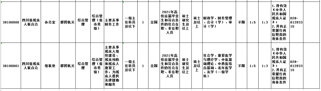 四川省残疾人联合会公开考录2名残疾人参公人员!