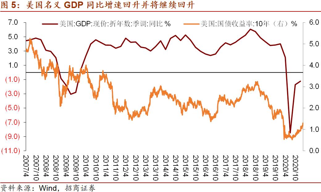 【招商宏观刘亚欣】全球资产定价之锚将何去何从?