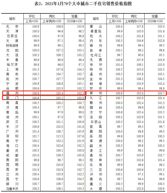 国家统计局公布最新房价数据!福州新房价格连涨一年?二手房价持续走高!  第6张