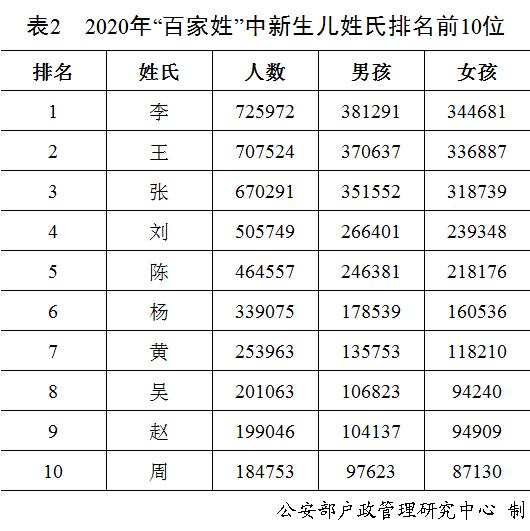 2020年全国出生人口总数_2020年中国人口出生图