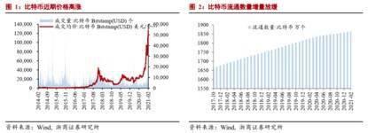 比特币泡沫继续膨胀还是破裂?