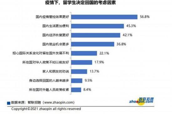 疫情下中国留学生就业:回国趋势明显 曲折却充满信心