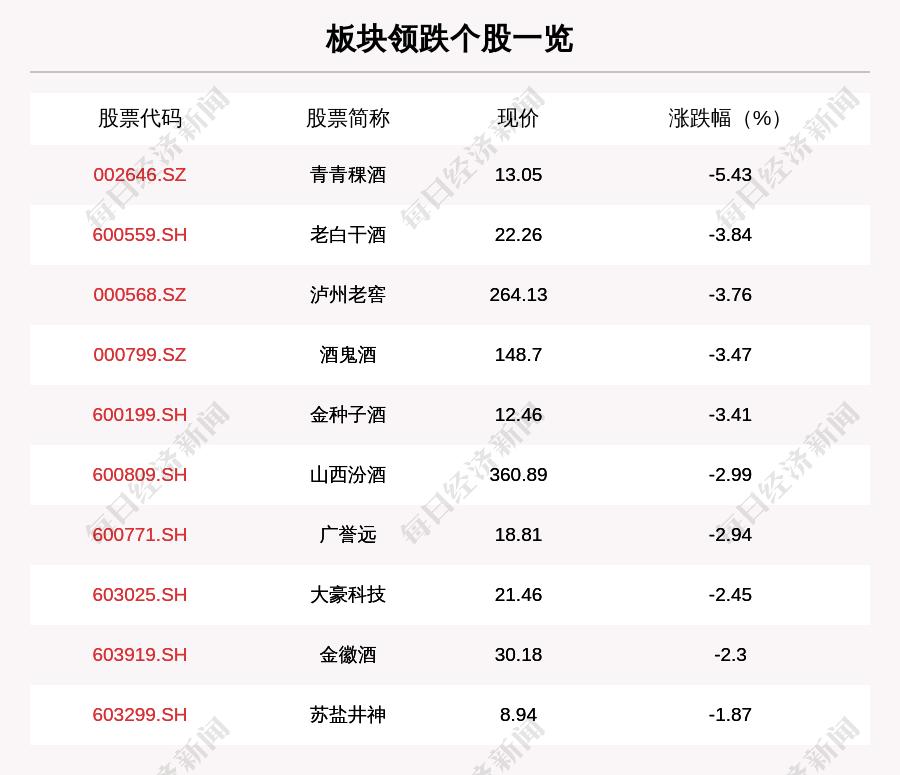 白酒板块走弱,26只个股下跌,青青稞酒下跌5.43%