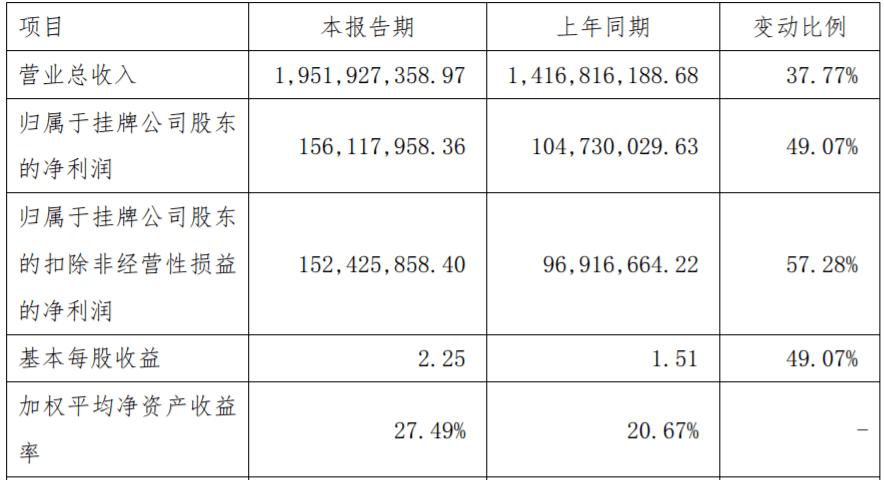 年报季报│新三板入选公司长虹能源去年总营收19.52亿元。奥特威去年的净利润约为1.55亿元
