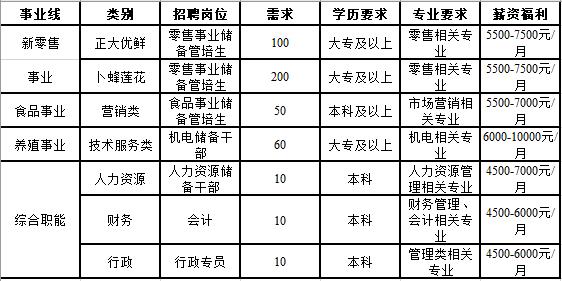 郑达集团陕西区2020-2021年春季招聘指南