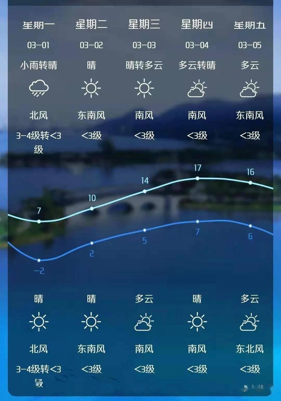 直降10℃+大风!冷空气又来了!