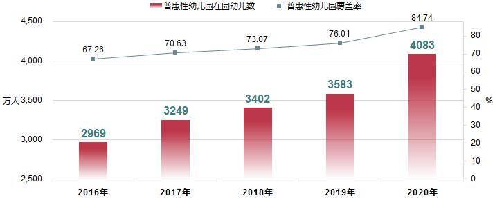 教育部:2020年全国高等教育毛入学率54.4% 图2